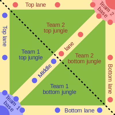 "A simplified representation of Summoner's Rift. The yellow paths are the ""lanes"" where endless waves of troops known as minions march; blue and red dots are the defensive turrets that defend the lanes. Not pictured are the two turrets that flank each Nexus - the ultimate goal of the game, which are within each team's base in their corner. The dotted black line is the river that divides the sides."