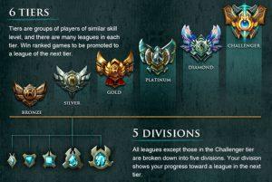 League of Legends, Riot Games, StarCraft II, Bronze, Silver, Gold, Platinum, Diamond, Master league, Grandmaster league, league of legends boosting, lol boosting service, league boosting
